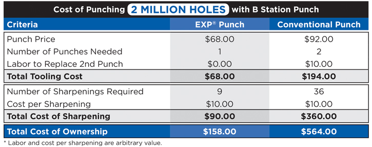 Cost comparison chart showing how EXP punch technology can save you money over conventional punch tooling