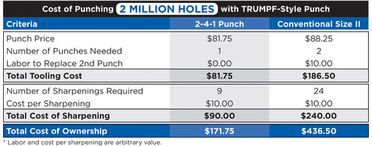 Cost comparison chart showing how Trumpf 2-4-1 tooling can save you money over conventional punch tooling