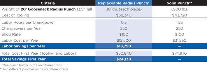 Chart showing how you could save over 24 thousand dollars by using replaceable radius tooling versus solid punch tooling